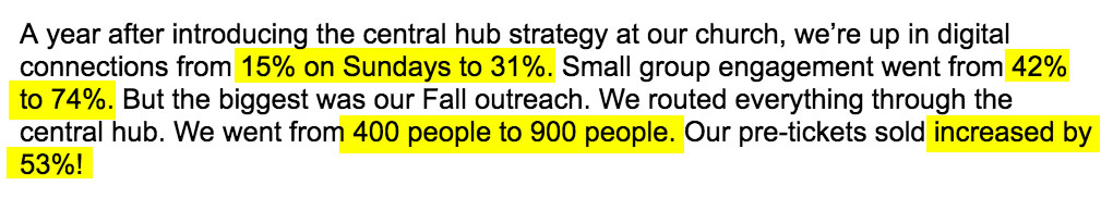 A year after introducing the central hub strategy at our church, we're up in digital connections from 15% on Sundays to 31%. Small group engagement went from 42% to 74%. But the biggest was our Fall outreach. We routed everything through the central hub. We went from 400 people to 900 people. Our pre-tickets sold increased by 53%!